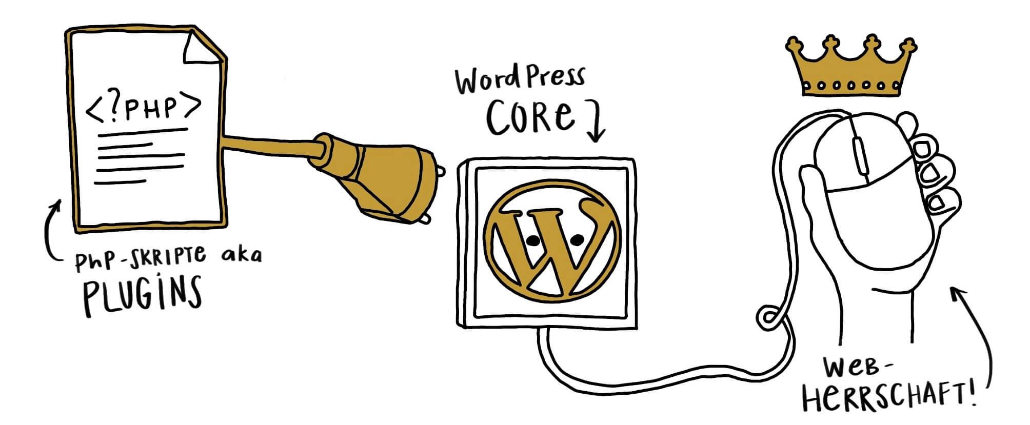 WordPress plus die richten Plugins ist die halbe Webherrschaft!