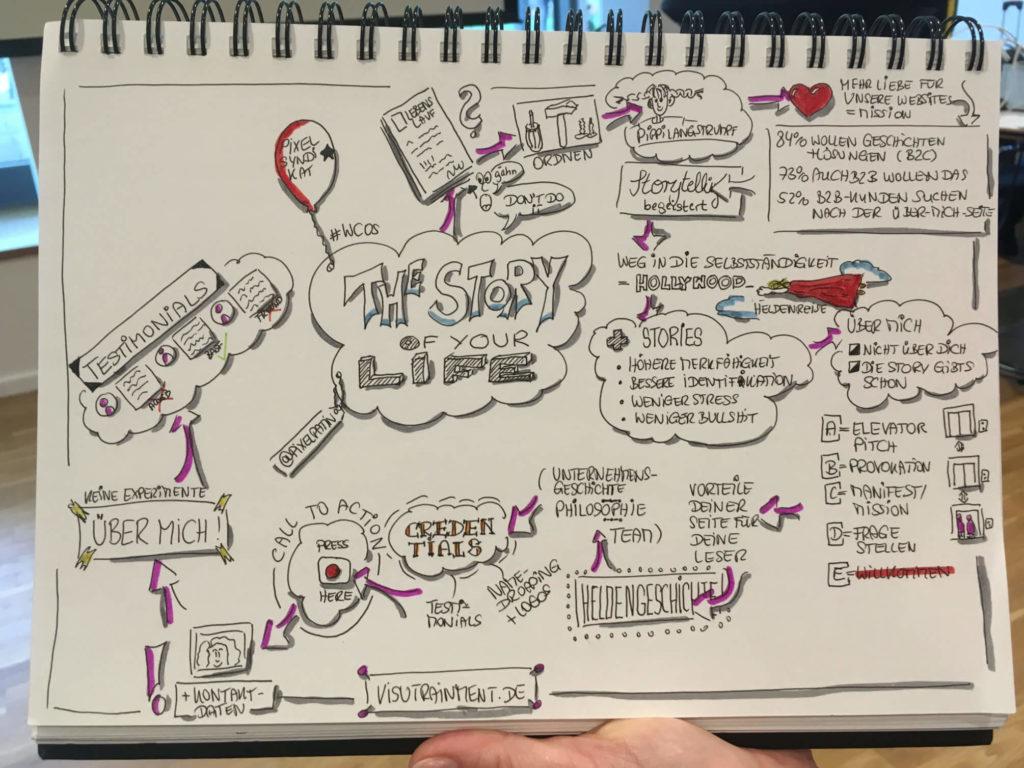 Coole Sketchnote von meiner Session von Bettina Schöbitz von Visutrainment - #wcos